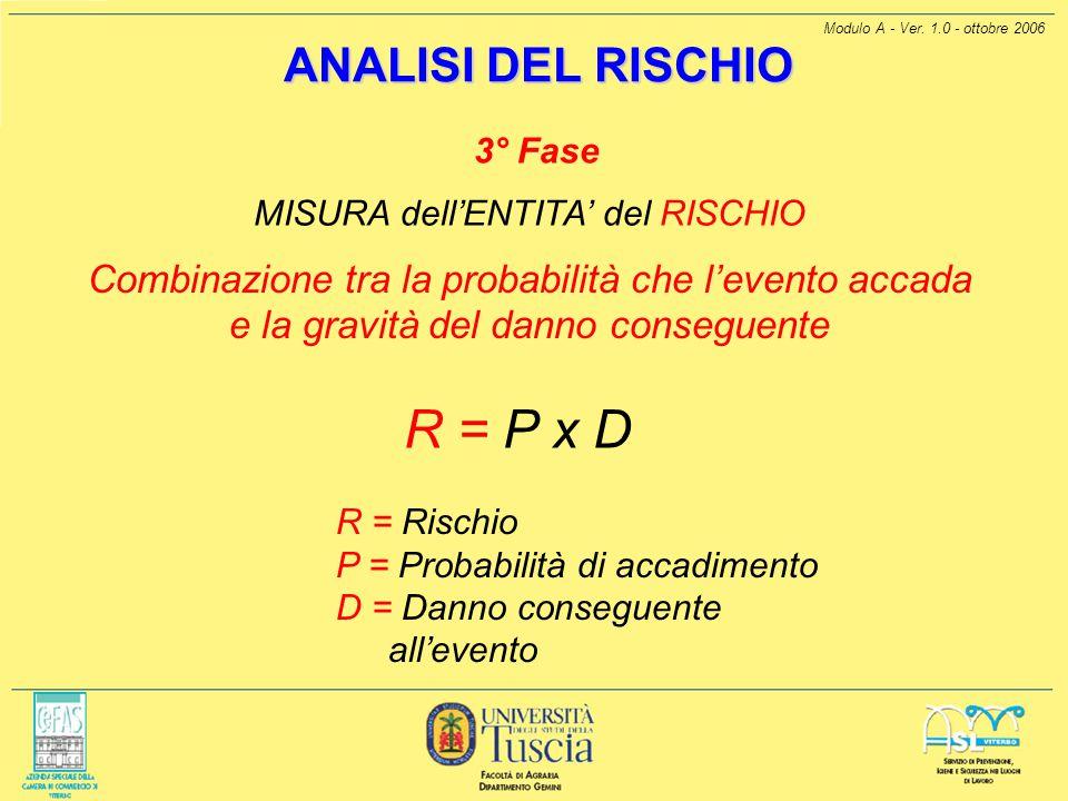 Modulo A - Ver. 1.0 - ottobre 2006 R = Rischio P = Probabilità di accadimento D = Danno conseguente allevento ANALISI DEL RISCHIO 3° Fase MISURA dellE