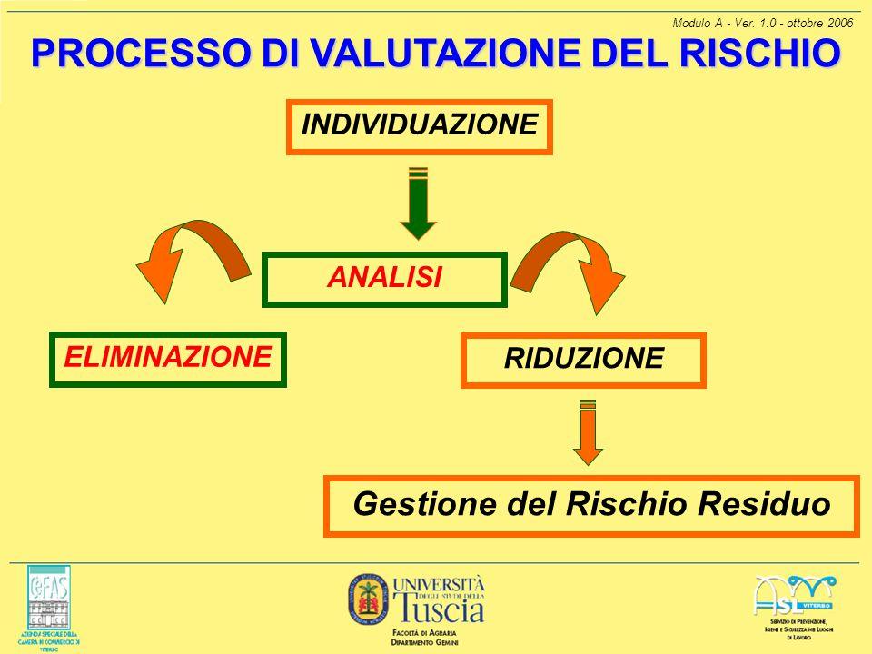 Modulo A - Ver. 1.0 - ottobre 2006 PROCESSO DI VALUTAZIONE DEL RISCHIO Gestione del Rischio Residuo ELIMINAZIONE INDIVIDUAZIONE ANALISI RIDUZIONE