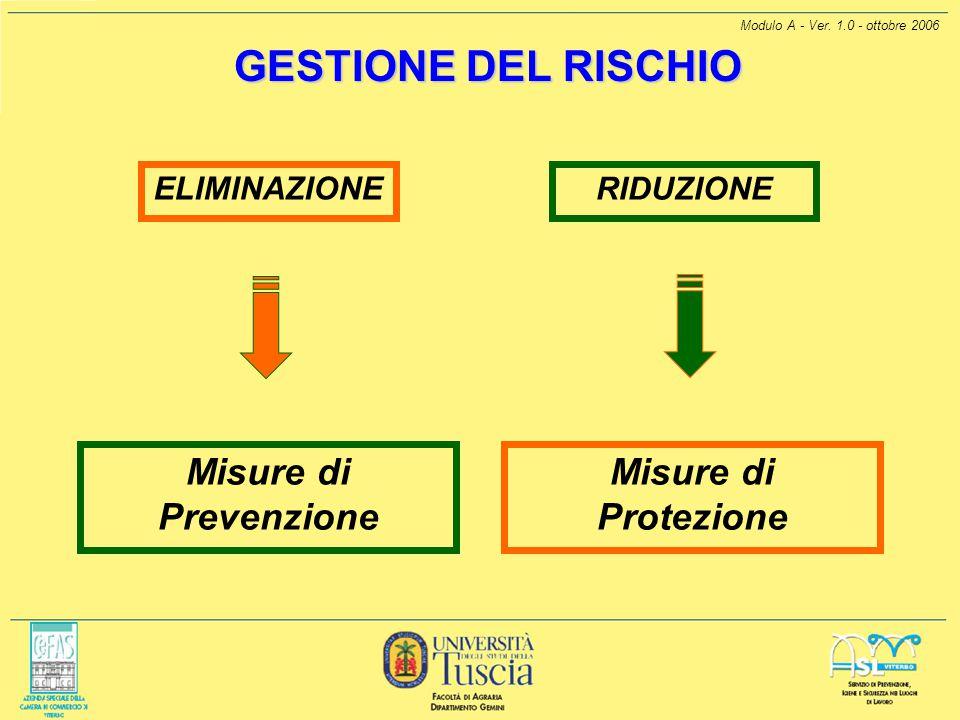 Modulo A - Ver. 1.0 - ottobre 2006 Misure di Protezione GESTIONE DEL RISCHIO ELIMINAZIONE Misure di Prevenzione RIDUZIONE