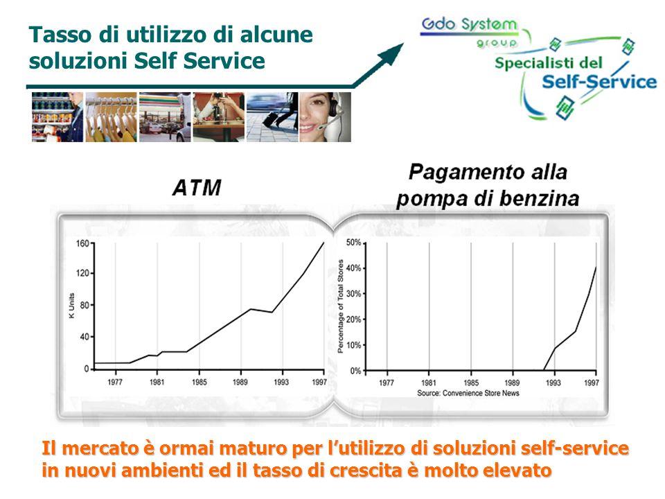 Tasso di utilizzo di alcune soluzioni Self Service Il mercato è ormai maturo per lutilizzo di soluzioni self-service in nuovi ambienti ed il tasso di