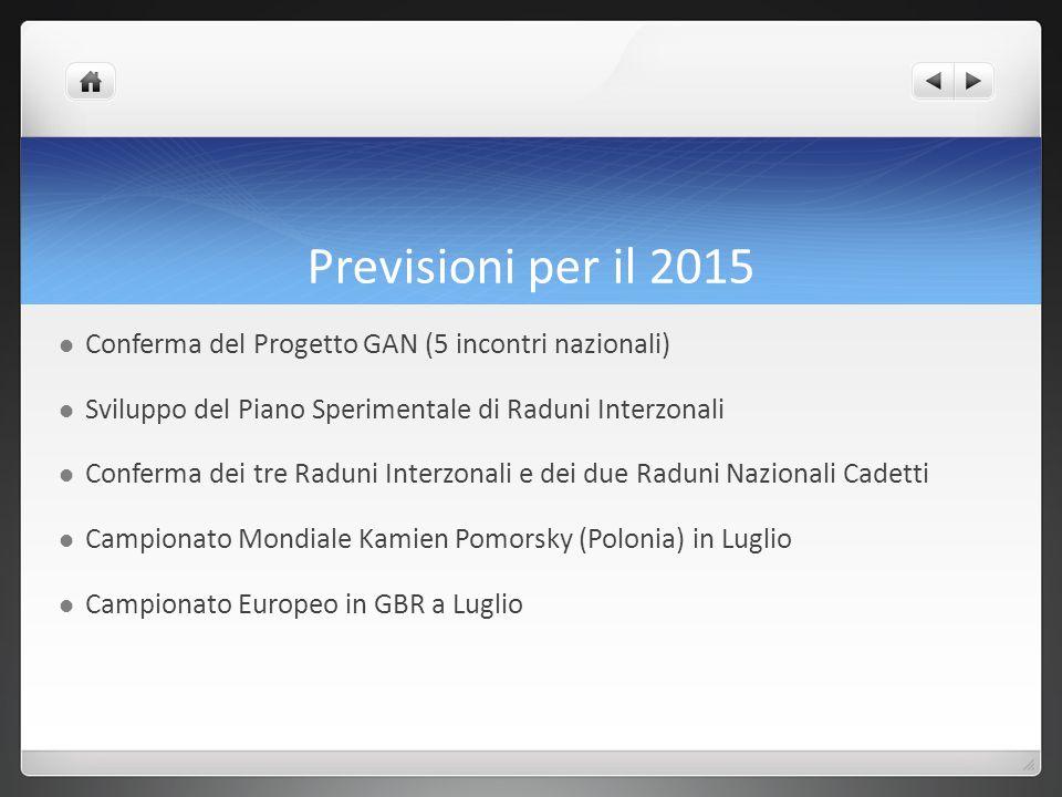 Previsioni per il 2015 Conferma del Progetto GAN (5 incontri nazionali) Sviluppo del Piano Sperimentale di Raduni Interzonali Conferma dei tre Raduni