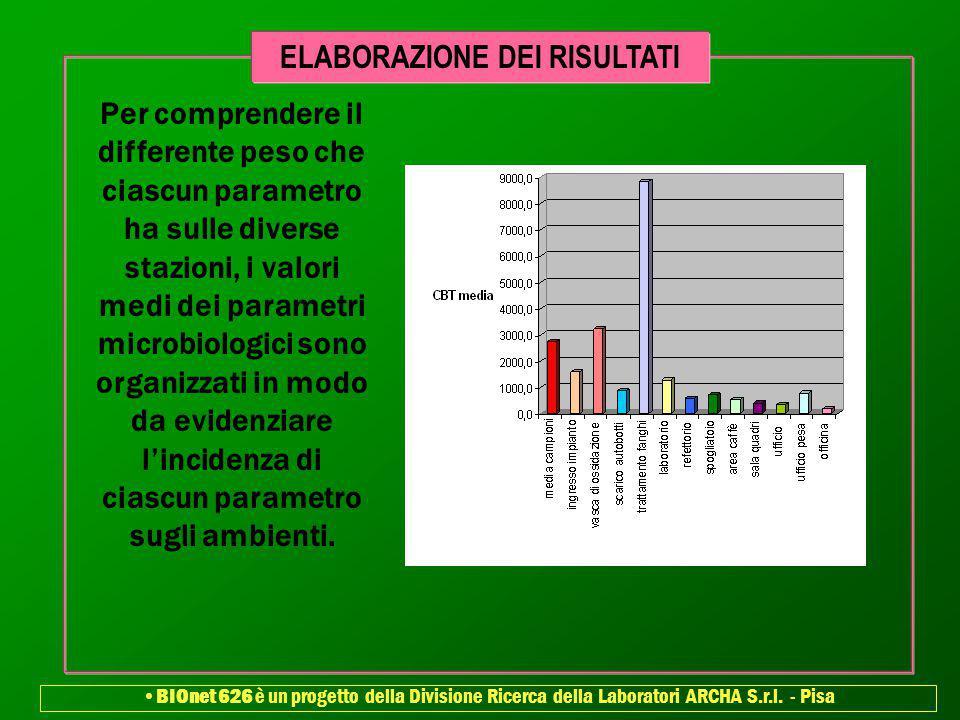 Per comprendere il differente peso che ciascun parametro ha sulle diverse stazioni, i valori medi dei parametri microbiologici sono organizzati in mod