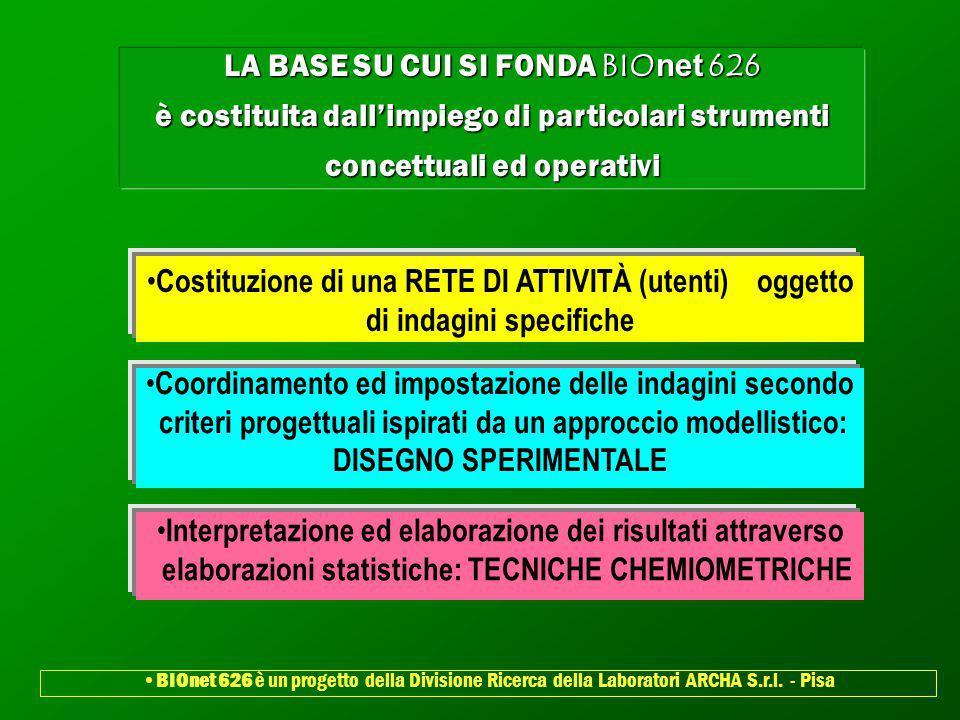 LA BASE SU CUI SI FONDA BIOnet 626 è costituita dallimpiego di particolari strumenti concettuali ed operativi Costituzione di una RETE DI ATTIVITÀ (ut