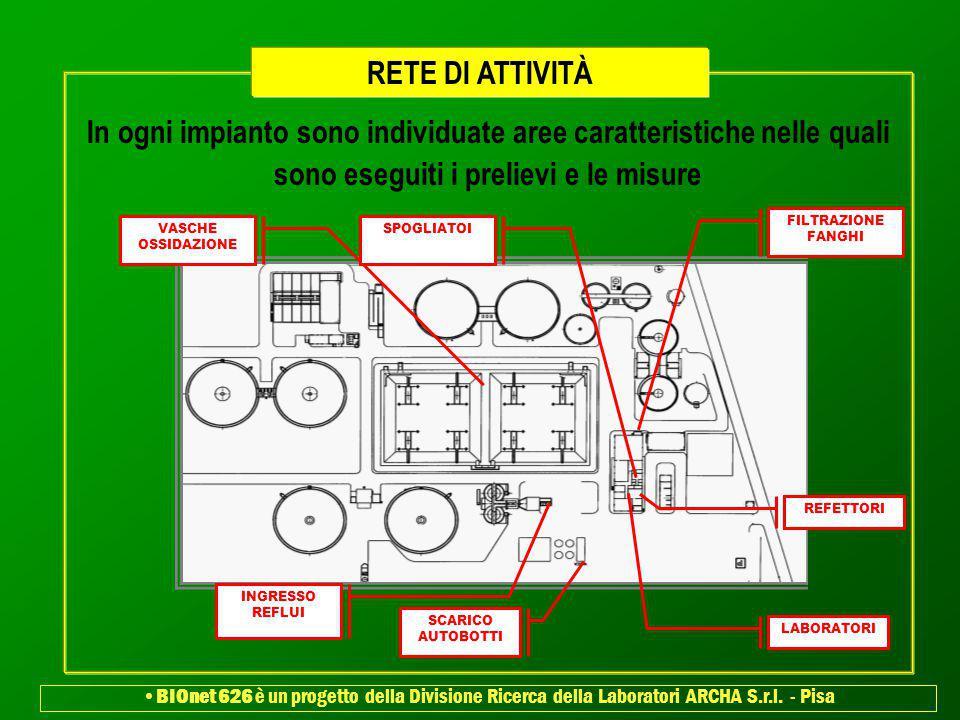In ogni impianto sono individuate aree caratteristiche nelle quali sono eseguiti i prelievi e le misure RETE DI ATTIVITÀ INGRESSO REFLUI LABORATORI VA