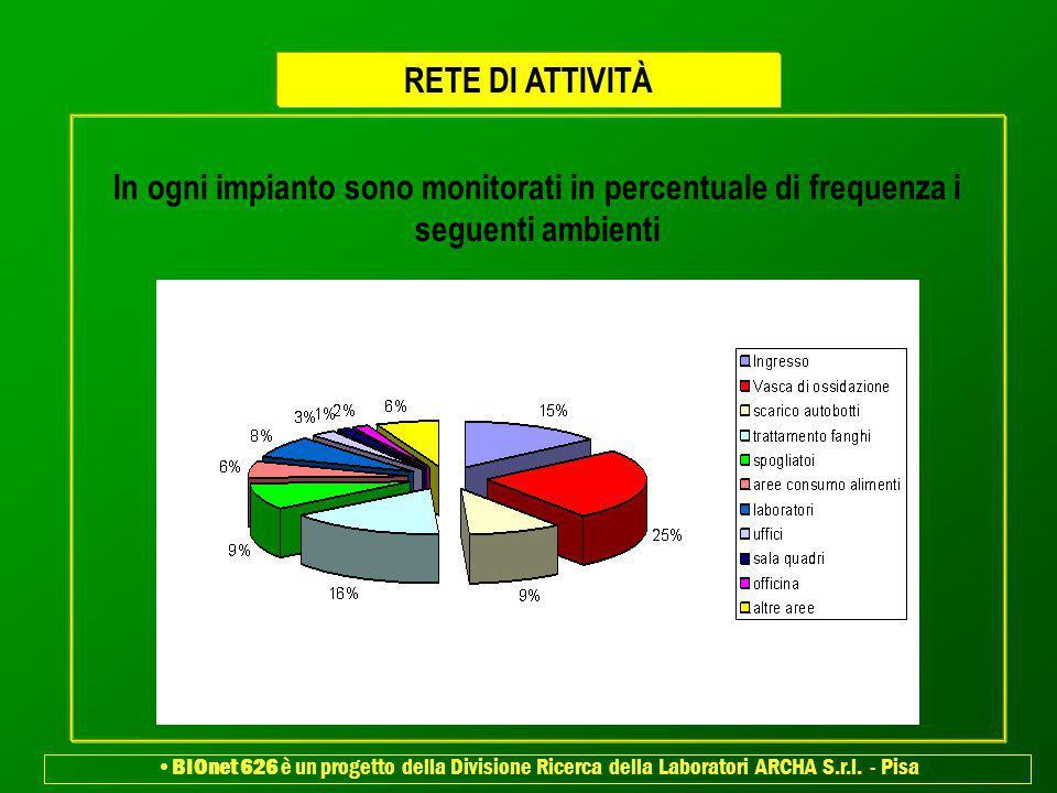 In ogni impianto sono monitorati in percentuale di frequenza i seguenti ambienti RETE DI ATTIVITÀ BIOnet 626 è un progetto della Divisione Ricerca del