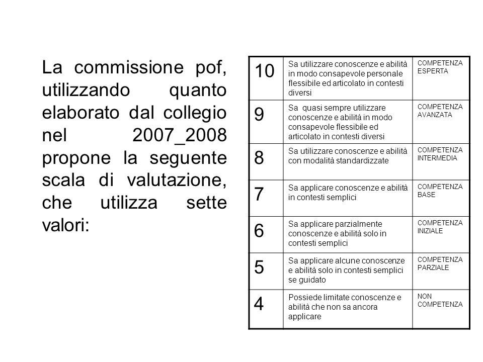 La commissione pof, utilizzando quanto elaborato dal collegio nel 2007_2008 propone la seguente scala di valutazione, che utilizza sette valori: 10 Sa