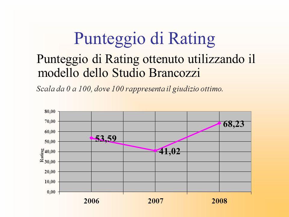Punteggio di Rating Punteggio di Rating ottenuto utilizzando il modello dello Studio Brancozzi Scala da 0 a 100, dove 100 rappresenta il giudizio otti
