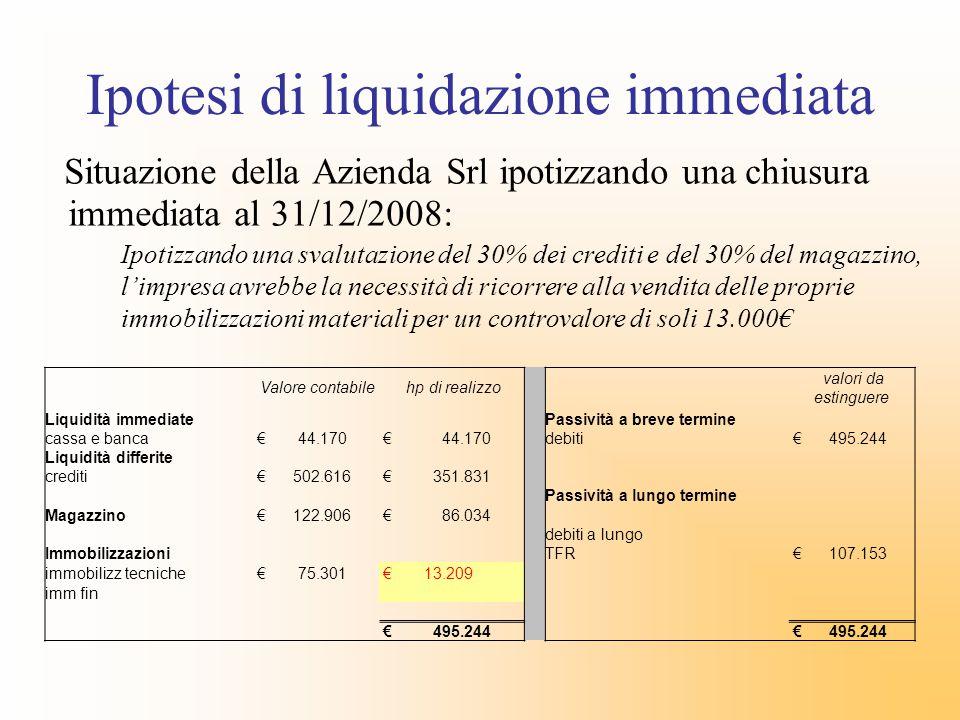 Ipotesi di liquidazione immediata Situazione della Azienda Srl ipotizzando una chiusura immediata al 31/12/2008: Ipotizzando una svalutazione del 30%