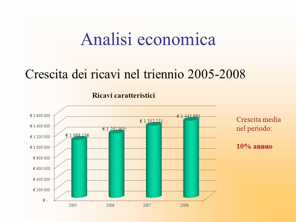 Analisi economica Crescita dei ricavi nel triennio 2005-2008 Crescita media nel periodo: 10% annuo