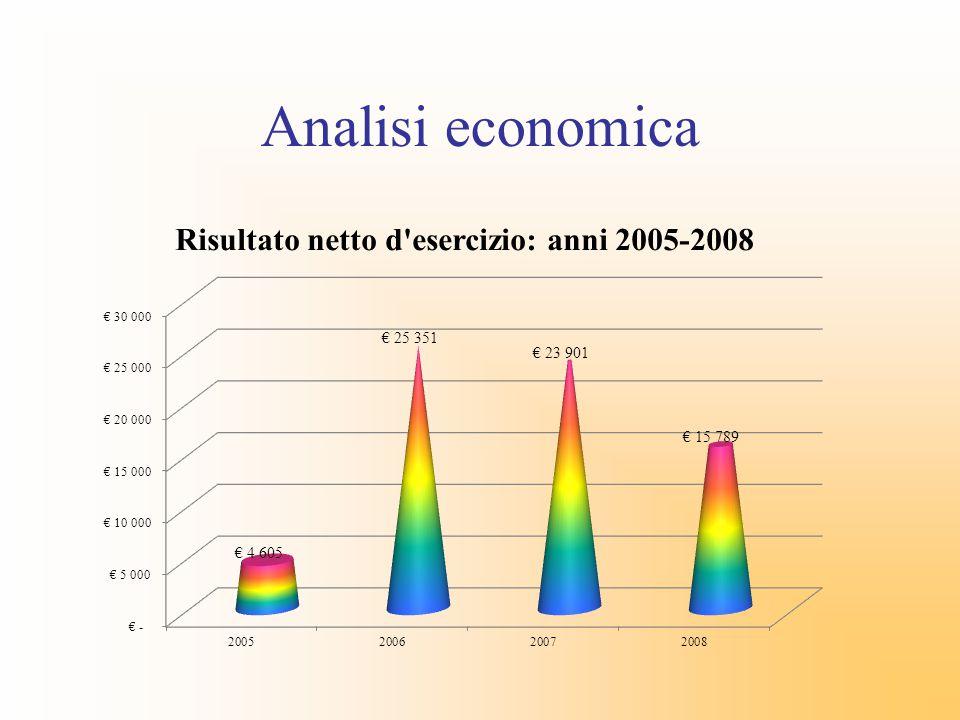 Principali indicatori economici 2005-2008 2005200620072008trend ROE4,64%20,36%16,11%9,62% ROI7,65%13,18%3,54%7,75% ROS6,14%9,35%2,62%4,11% TOCI 1,245 1,409 1,352 1,886 TIGEC 0,07 0,22 0,67 0,27 TASSO INDEBITAMENTO 8,811 6,885 6,738 4,669