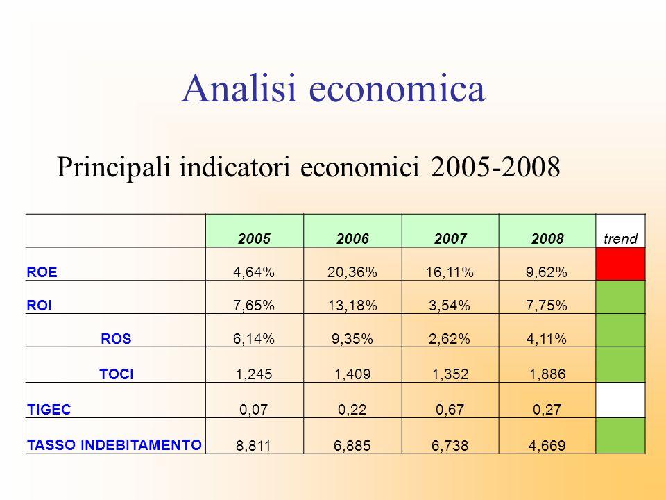 Principali indicatori economici 2005-2008 2005200620072008trend ROE4,64%20,36%16,11%9,62% ROI7,65%13,18%3,54%7,75% ROS6,14%9,35%2,62%4,11% TOCI 1,245