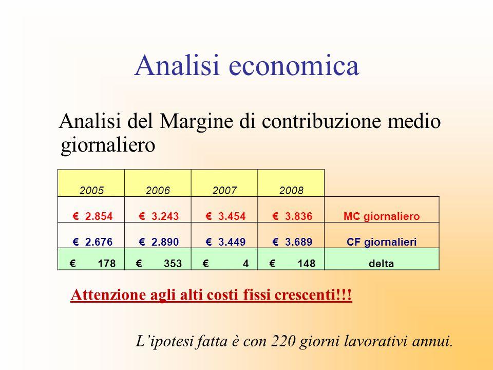 Analisi economica Analisi del Margine di contribuzione medio giornaliero Lipotesi fatta è con 220 giorni lavorativi annui. 2005200620072008 2.854 3.24