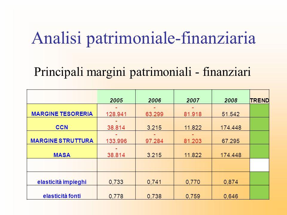 Analisi patrimoniale-finanziaria Principali margini patrimoniali - finanziari 2005200620072008TREND MARGINE TESORERIA - 128.941 - 63.299 - 81.918 51.5