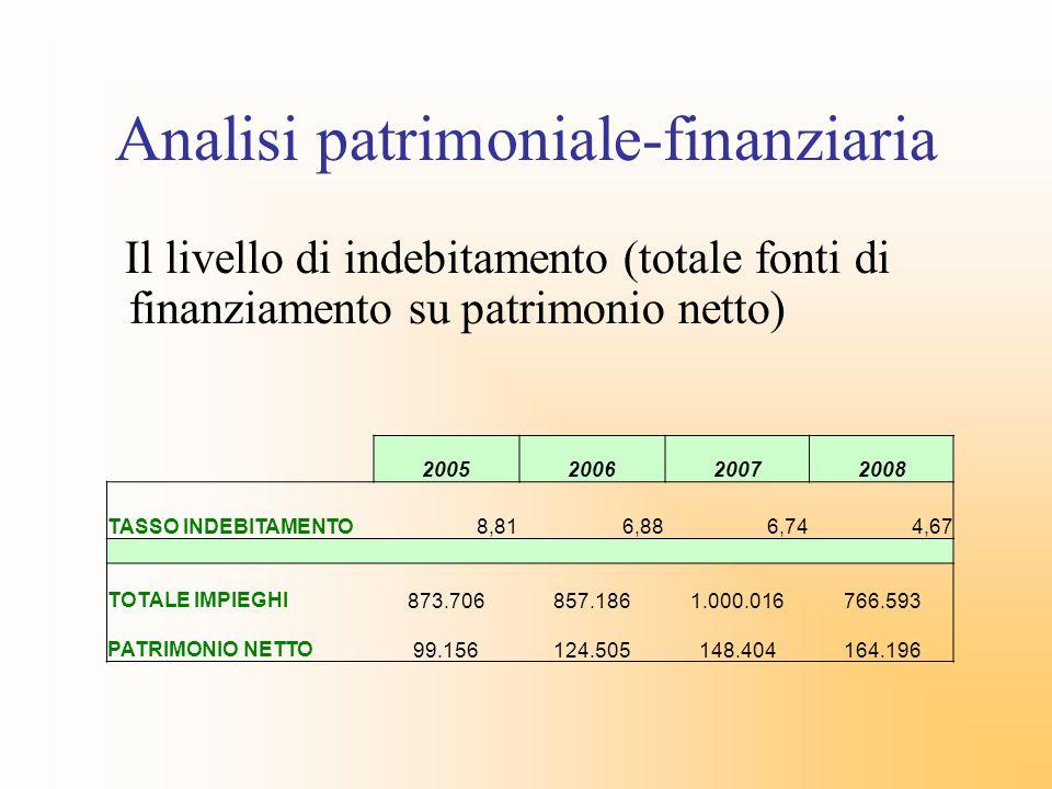 Analisi patrimoniale-finanziaria Il livello di indebitamento (totale fonti di finanziamento su patrimonio netto) 2005200620072008 TASSO INDEBITAMENTO