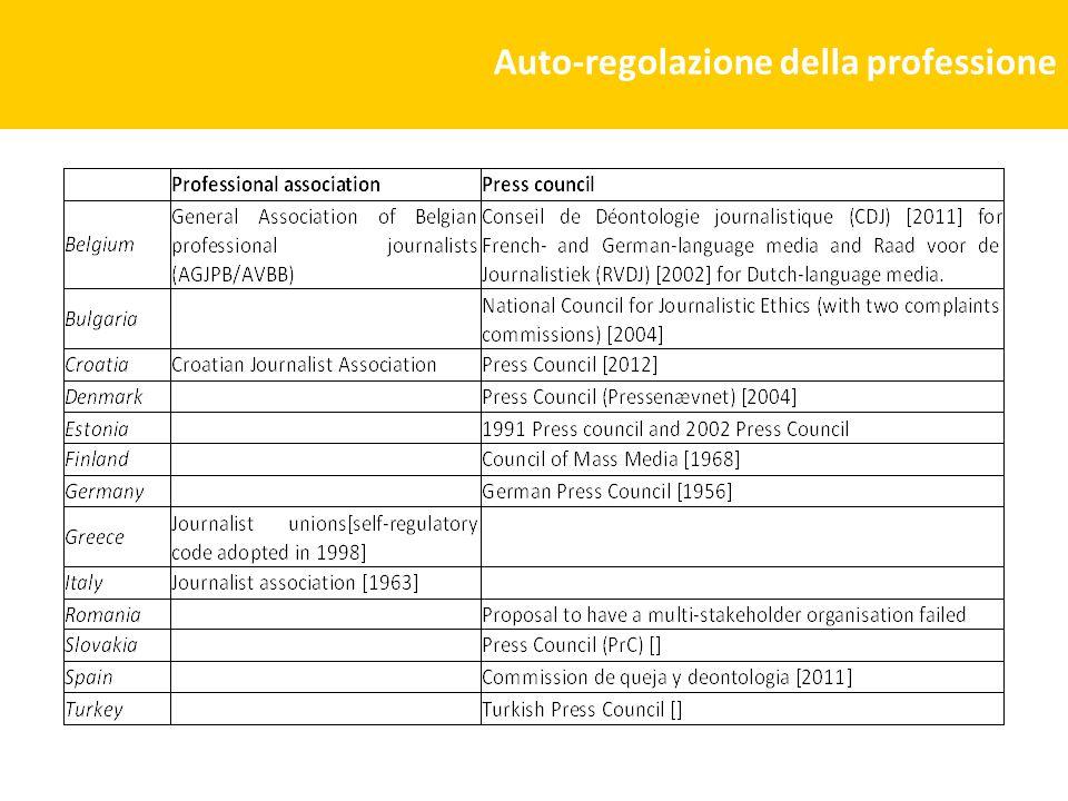 Auto-regolazione della professione