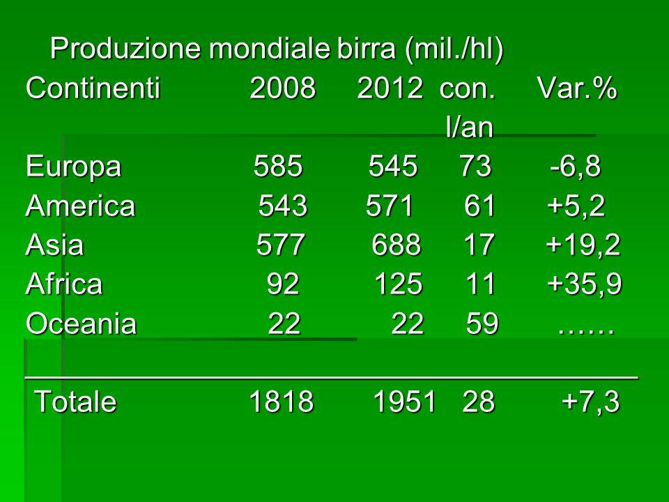 Produzione mondiale birra (mil./hl) Produzione mondiale birra (mil./hl) Continenti 2008 2012 con. Var.% l/an l/an Europa 585 545 73 -6,8 America 543 5
