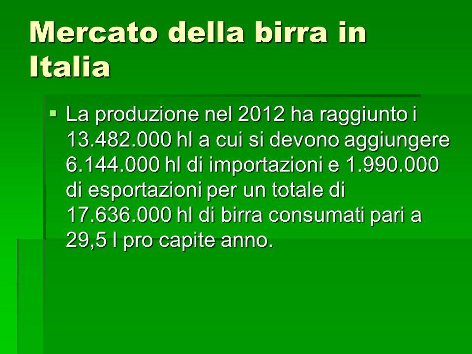 Mercato della birra in Italia La produzione nel 2012 ha raggiunto i 13.482.000 hl a cui si devono aggiungere 6.144.000 hl di importazioni e 1.990.000 di esportazioni per un totale di 17.636.000 hl di birra consumati pari a 29,5 l pro capite anno.