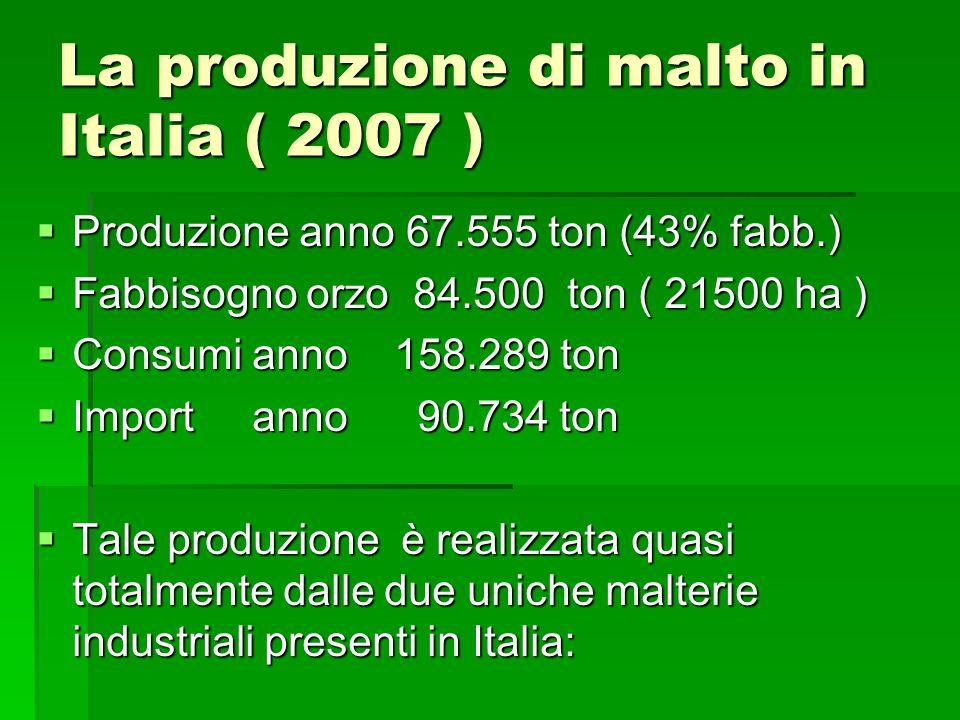 La produzione di malto in Italia ( 2007 ) Produzione anno 67.555 ton (43% fabb.) Produzione anno 67.555 ton (43% fabb.) Fabbisogno orzo 84.500 ton ( 21500 ha ) Fabbisogno orzo 84.500 ton ( 21500 ha ) Consumi anno 158.289 ton Consumi anno 158.289 ton Import anno 90.734 ton Import anno 90.734 ton Tale produzione è realizzata quasi totalmente dalle due uniche malterie industriali presenti in Italia: Tale produzione è realizzata quasi totalmente dalle due uniche malterie industriali presenti in Italia: