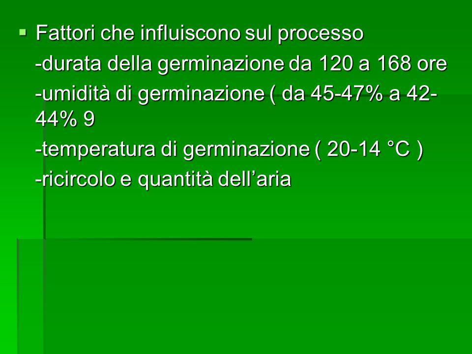 Fattori che influiscono sul processo Fattori che influiscono sul processo -durata della germinazione da 120 a 168 ore -durata della germinazione da 120 a 168 ore -umidità di germinazione ( da 45-47% a 42- 44% 9 -umidità di germinazione ( da 45-47% a 42- 44% 9 -temperatura di germinazione ( 20-14 °C ) -temperatura di germinazione ( 20-14 °C ) -ricircolo e quantità dellaria -ricircolo e quantità dellaria
