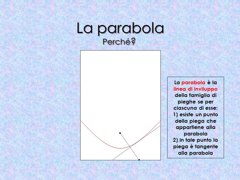 La parabola La parabola è la linea di inviluppo della famiglia di pieghe se per ciascuna di esse: 1) esiste un punto della piega che appartiene alla p