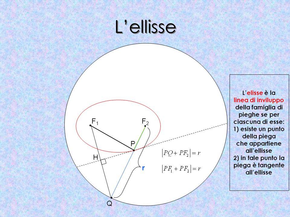 Lellisse Lelisse è la linea di inviluppo della famiglia di pieghe se per ciascuna di esse: 1) esiste un punto della piega che appartiene allellisse 2)