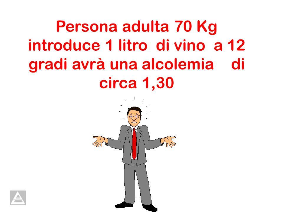 Persona adulta 70 Kg introduce 1 litro di vino a 12 gradi avrà una alcolemia di circa 1,30