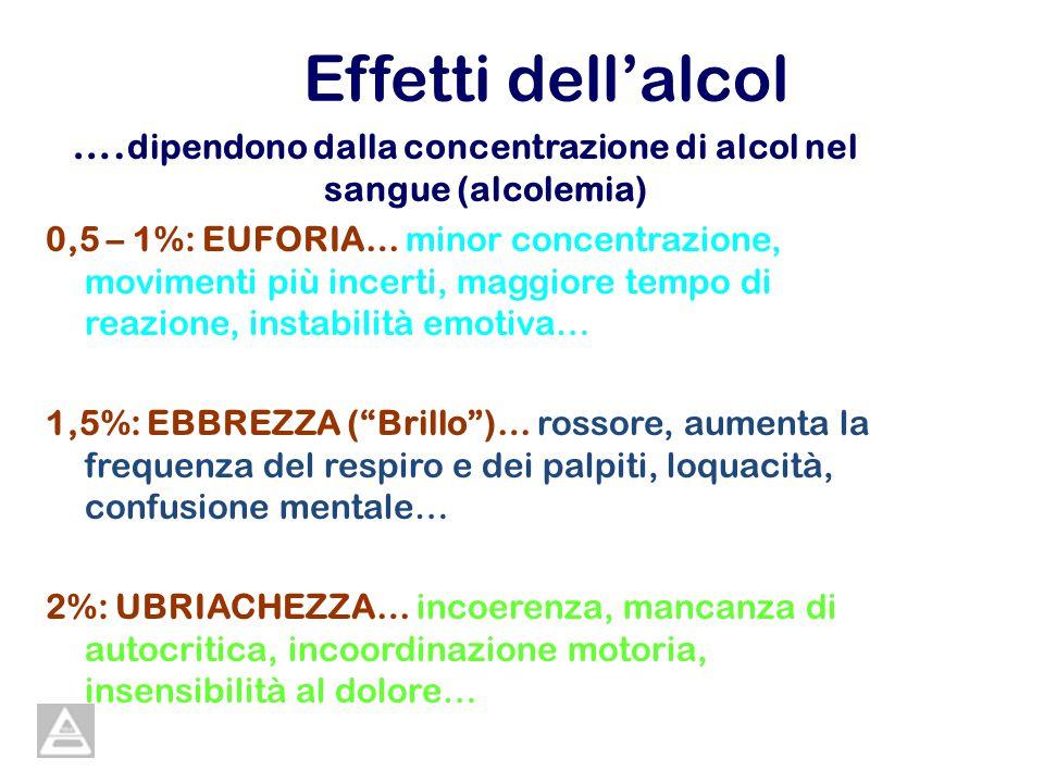 Effetti dellalcol …. dipendono dalla concentrazione di alcol nel sangue (alcolemia) 0,5 – 1%: EUFORIA… minor concentrazione, movimenti più incerti, ma