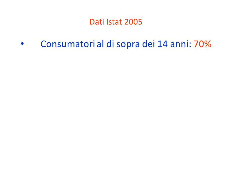 Dati Istat 2005 Consumatori al di sopra dei 14 anni: 70%