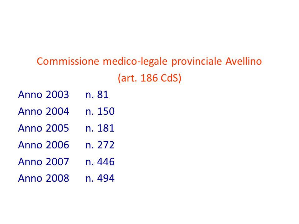 Commissione medico-legale provinciale Avellino (art. 186 CdS) Anno 2003 n. 81 Anno 2004 n. 150 Anno 2005 n. 181 Anno 2006 n. 272 Anno 2007 n. 446 Anno