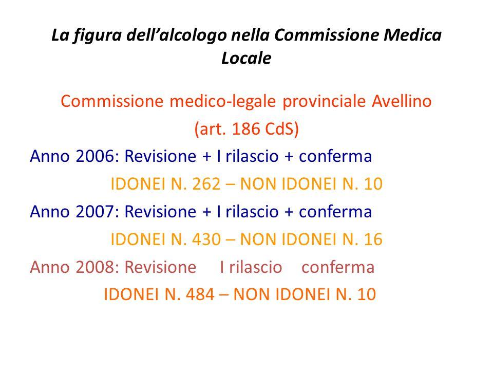 La figura dellalcologo nella Commissione Medica Locale Commissione medico-legale provinciale Avellino (art. 186 CdS) Anno 2006: Revisione + I rilascio
