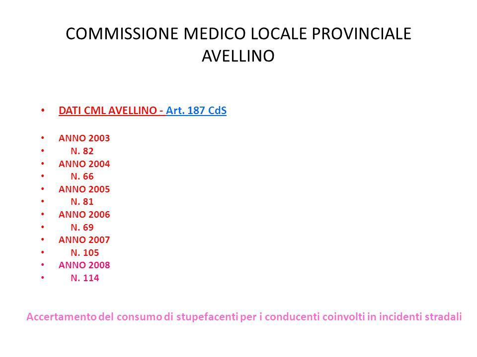 COMMISSIONE MEDICO LOCALE PROVINCIALE AVELLINO DATI CML AVELLINO - Art. 187 CdS ANNO 2003 N. 82 ANNO 2004 N. 66 ANNO 2005 N. 81 ANNO 2006 N. 69 ANNO 2