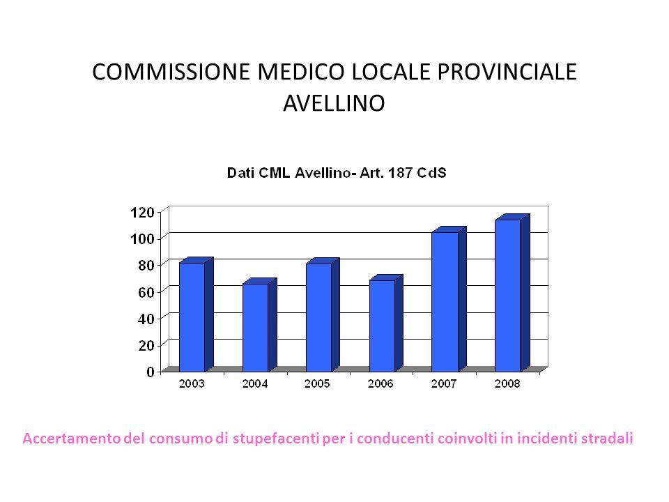 COMMISSIONE MEDICO LOCALE PROVINCIALE AVELLINO Accertamento del consumo di stupefacenti per i conducenti coinvolti in incidenti stradali