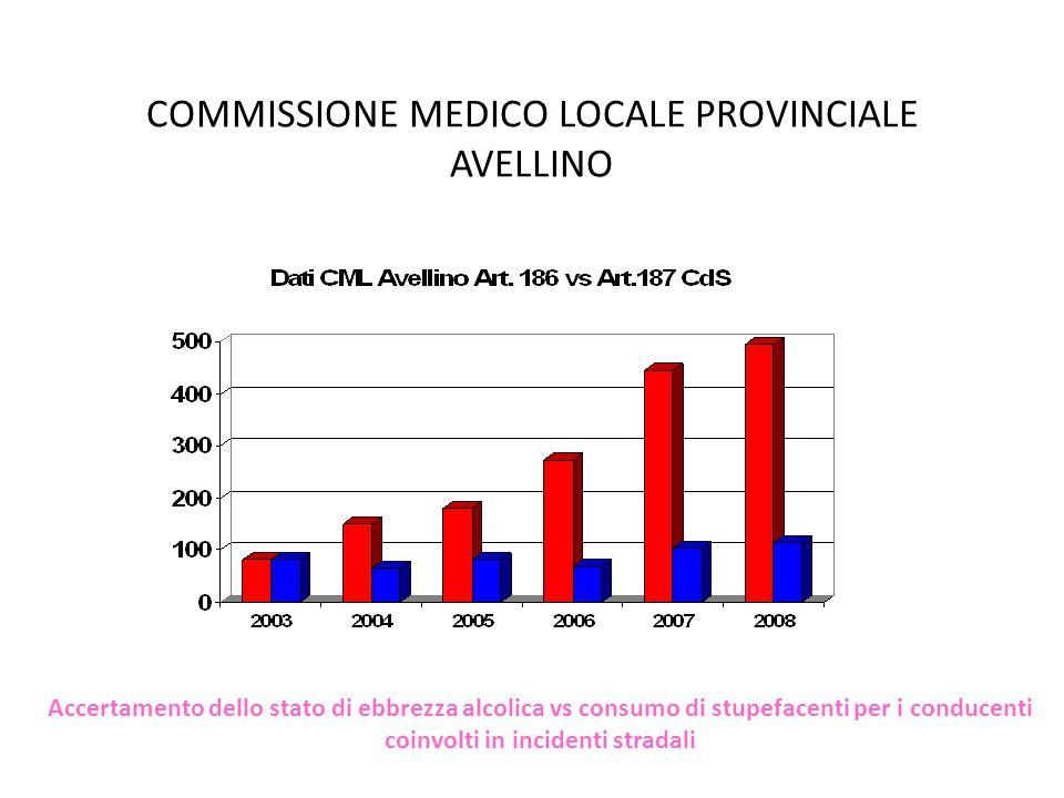 COMMISSIONE MEDICO LOCALE PROVINCIALE AVELLINO Accertamento dello stato di ebbrezza alcolica vs consumo di stupefacenti per i conducenti coinvolti in incidenti stradali