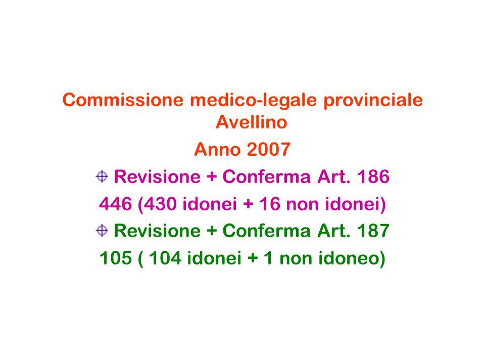 Commissione medico-legale provinciale Avellino Anno 2007 Revisione + Conferma Art. 186 446 (430 idonei + 16 non idonei) Revisione + Conferma Art. 187