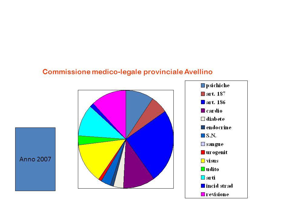 Anno 2007 Commissione medico-legale provinciale Avellino