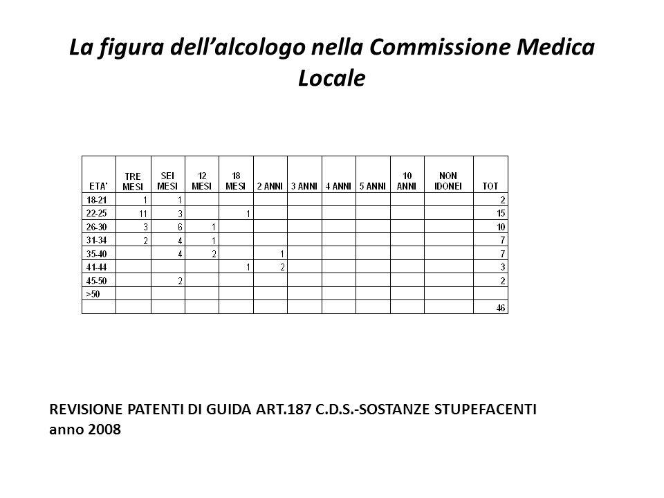 La figura dellalcologo nella Commissione Medica Locale REVISIONE PATENTI DI GUIDA ART.187 C.D.S.-SOSTANZE STUPEFACENTI anno 2008