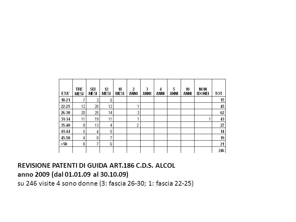 REVISIONE PATENTI DI GUIDA ART.186 C.D.S. ALCOL anno 2009 (dal 01.01.09 al 30.10.09) su 246 visite 4 sono donne (3: fascia 26-30; 1: fascia 22-25)