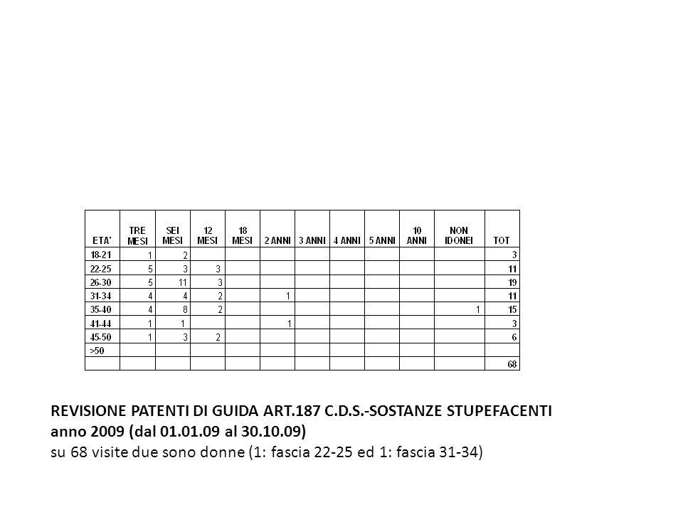 REVISIONE PATENTI DI GUIDA ART.187 C.D.S.-SOSTANZE STUPEFACENTI anno 2009 (dal 01.01.09 al 30.10.09) su 68 visite due sono donne (1: fascia 22-25 ed 1: fascia 31-34)