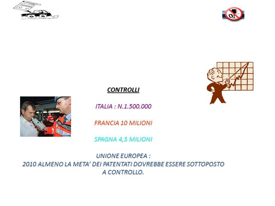 CONTROLLI ITALIA : N.1.500.000 FRANCIA 10 MILIONI SPAGNA 4,5 MILIONI UNIONE EUROPEA : 2010 ALMENO LA META DEI PATENTATI DOVREBBE ESSERE SOTTOPOSTO A CONTROLLO.