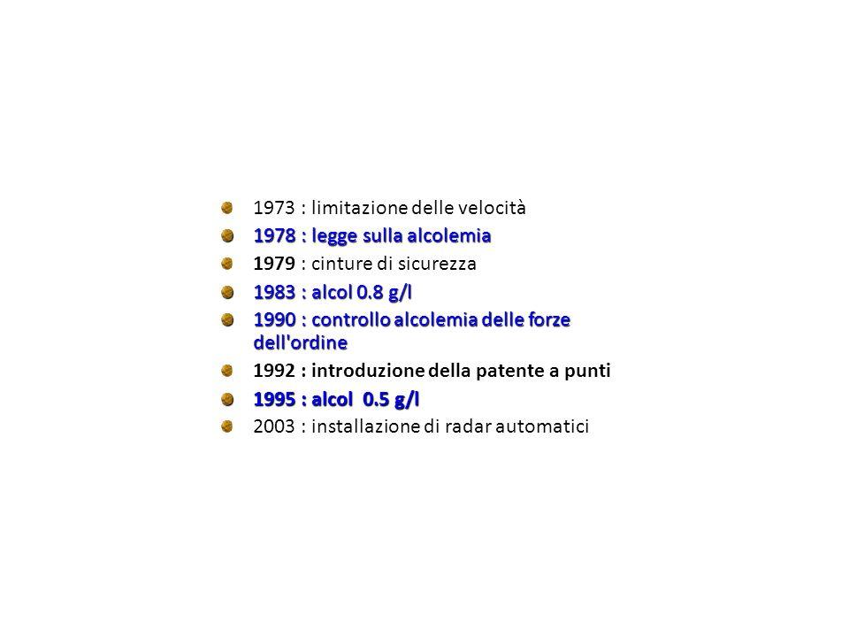 1973 : limitazione delle velocità 1978 : legge sulla alcolemia 1979 : cinture di sicurezza 1983 : alcol 0.8 g/l 1990 : controllo alcolemia delle forze dell ordine 1992 : introduzione della patente a punti 1995 : alcol 0.5 g/l 2003 : installazione di radar automatici