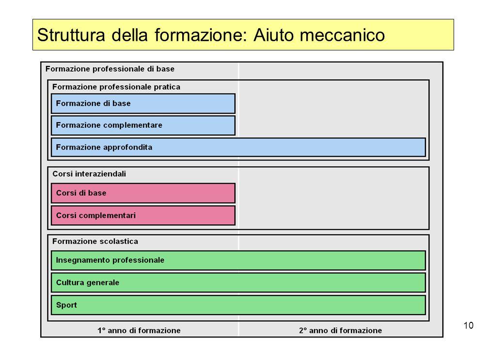 10 Struttura della formazione: Aiuto meccanico