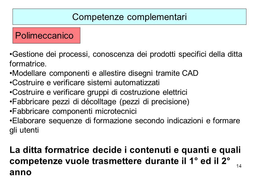 14 Gestione dei processi, conoscenza dei prodotti specifici della ditta formatrice.