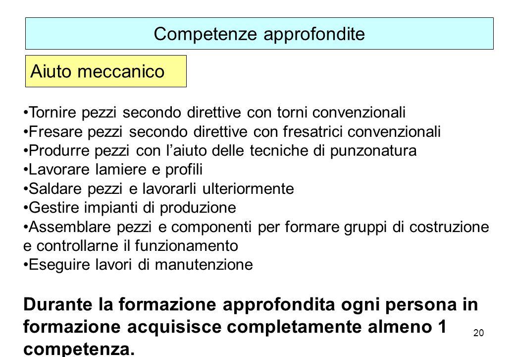 20 Tornire pezzi secondo direttive con torni convenzionali Fresare pezzi secondo direttive con fresatrici convenzionali Produrre pezzi con laiuto dell