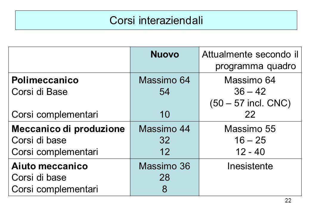 22 Corsi interaziendali NuovoAttualmente secondo il programma quadro Polimeccanico Corsi di Base Corsi complementari Massimo 64 54 10 Massimo 64 36 –
