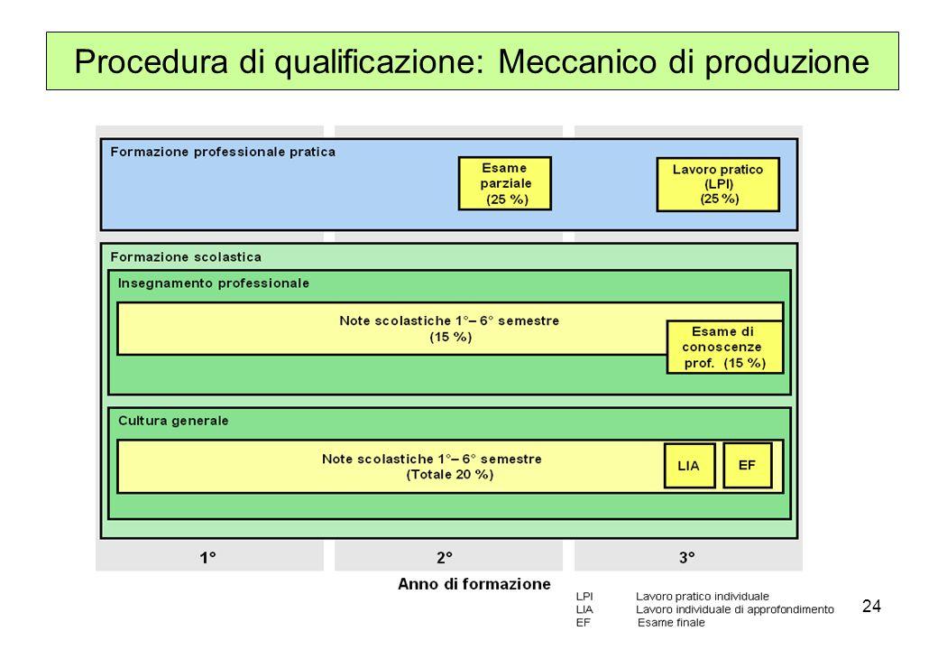 24 Procedura di qualificazione: Meccanico di produzione