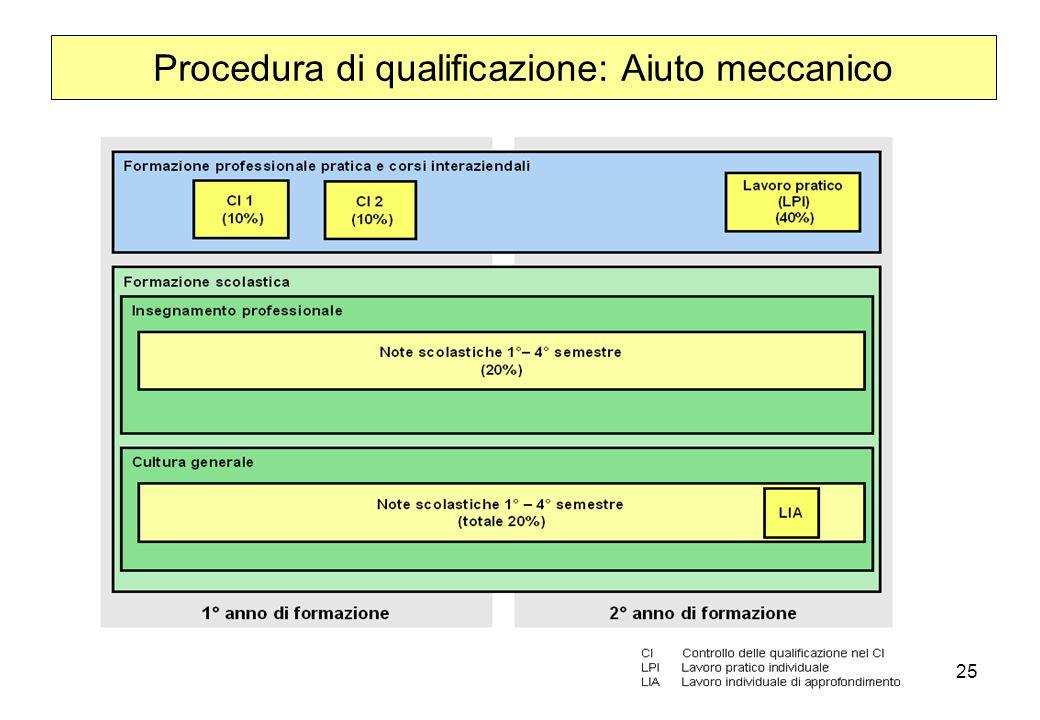 25 Procedura di qualificazione: Aiuto meccanico