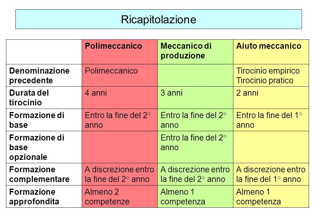 29 PolimeccanicoMeccanico di produzione Aiuto meccanico Denominazione precedente PolimeccanicoTirocinio empirico Tirocinio pratico Durata del tirocini