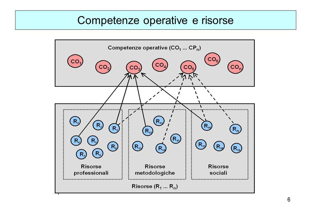 6 Competenze operative e risorse