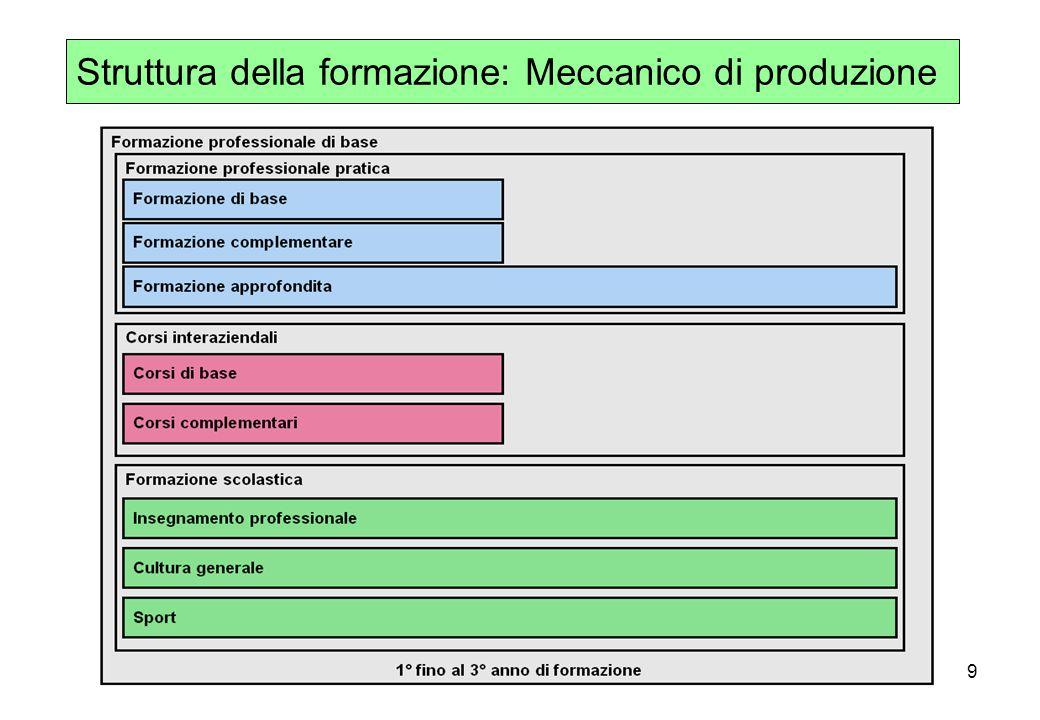 9 Struttura della formazione: Meccanico di produzione