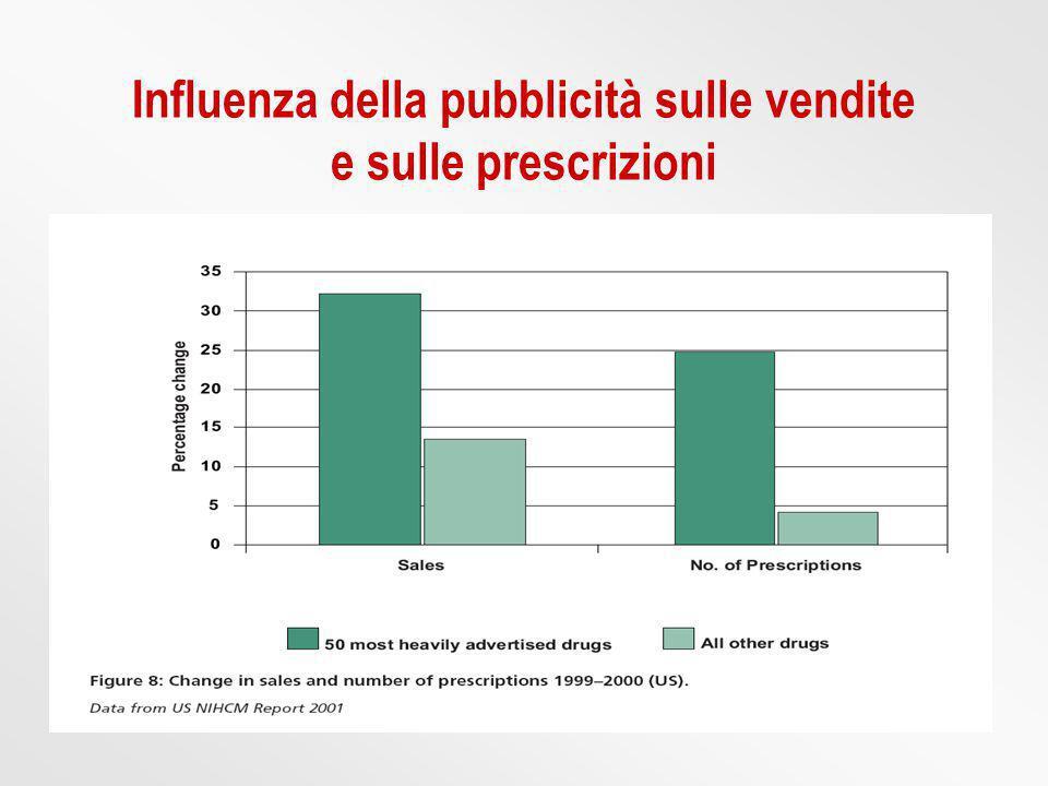 Influenza della pubblicità sulle vendite e sulle prescrizioni